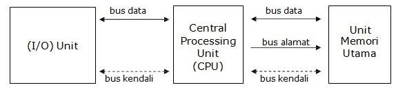 Organisasi komputer dasar dan arsitektur komputer blok diagram tentang organisasi komputer dasar penjelasan gambar ccuart Images