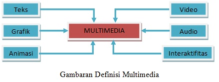 diagram multimedia